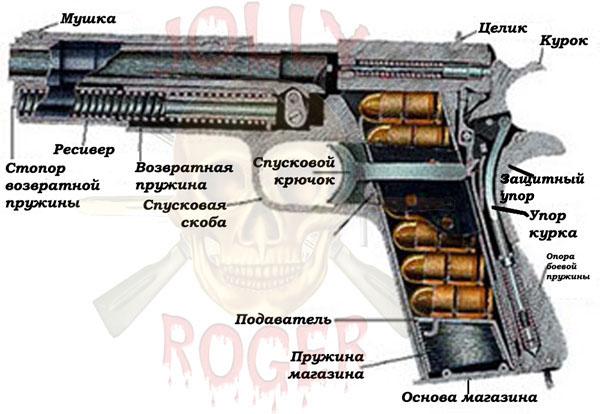 Colt 1911 (США)